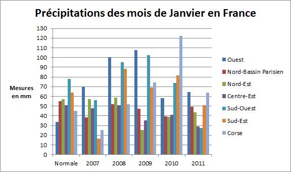 précipitations janvier en France entre 2007 et 2011