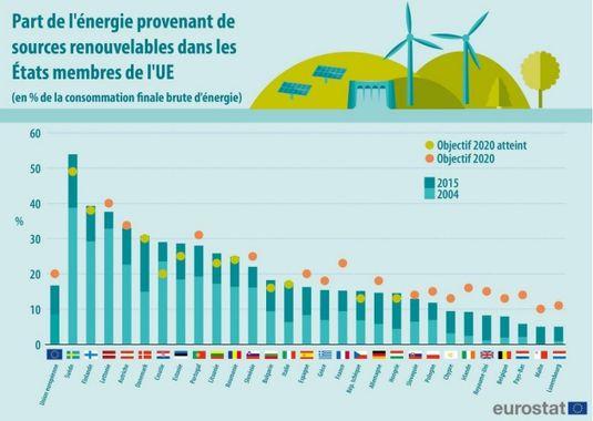 Objectif 2020 énergies renouvelables